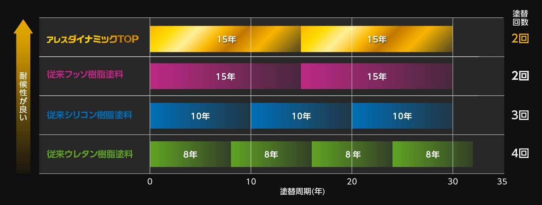 塗り替えサイクルコスト